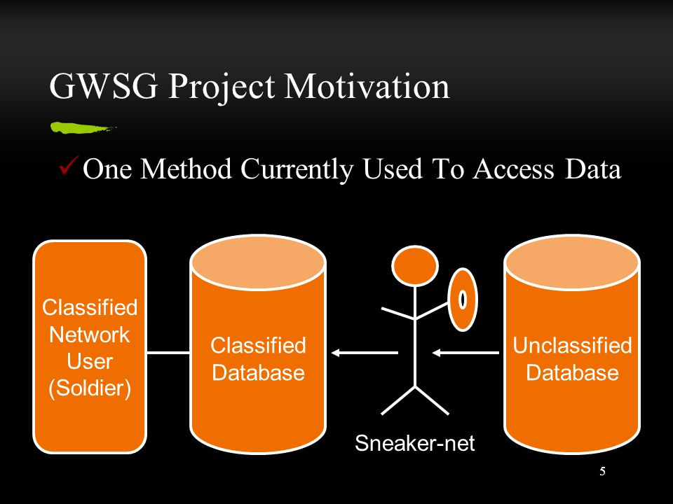 5 GWSG Project Motivation One Method Currently Used To Access Data Unclassified Database Classified Database Classified Network User (Soldier) Sneaker