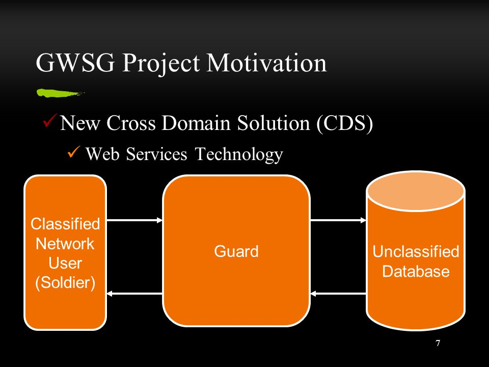 7 GWSG Project Motivation New Cross Domain Solution (CDS) Web Services Technology Unclassified Database Classified Network User (Soldier) Guard