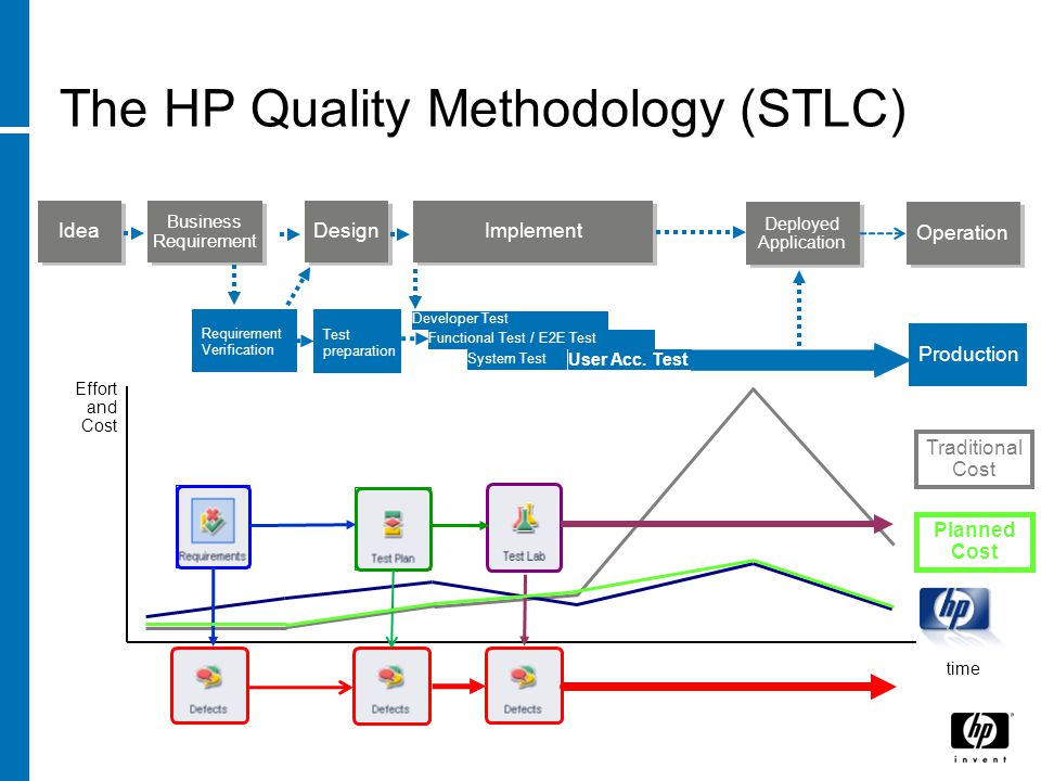 The HP Quality Methodology (STLC) Deployed Application Business Requirement Design Effort and Cost time Traditional Cost Idea Implement Developer Test Production Requirement Verification Functional Test / E2E Test System Test User Acc.