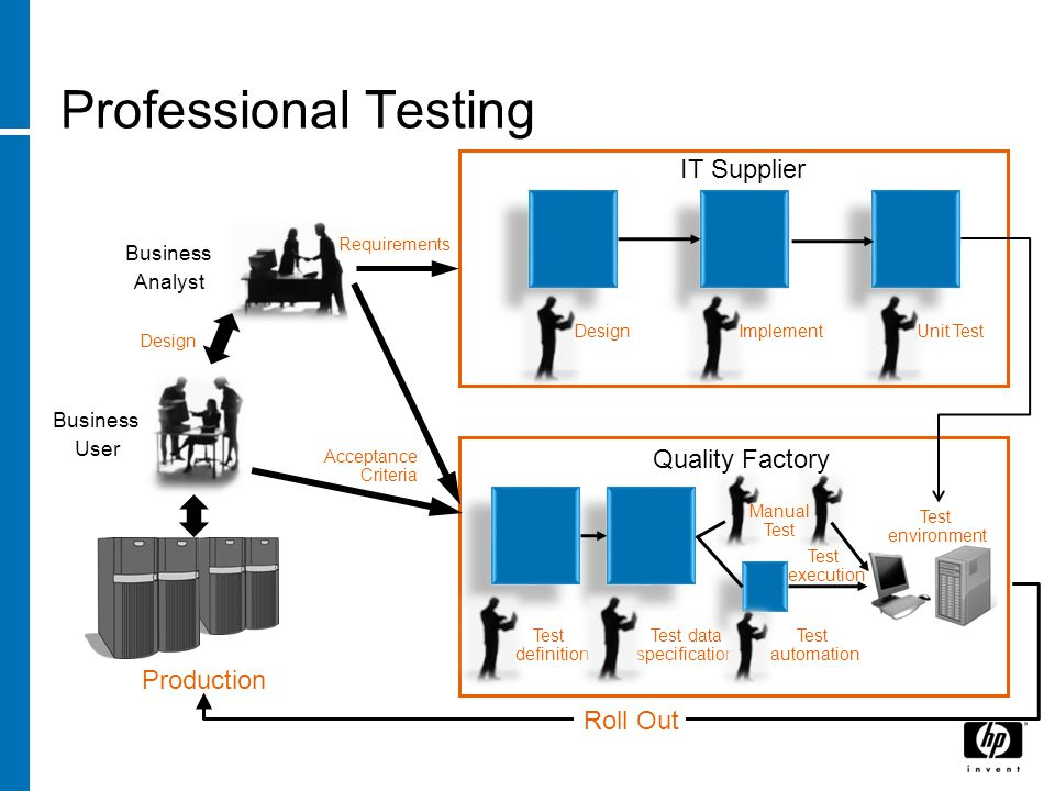 Test definition Test data specification Test automation DesignImplementUnit Test Production Business User Business Analyst Design Requirements Acceptance Criteria IT Supplier Manual Test Test execution Test environment Quality Factory Professional Testing Roll Out