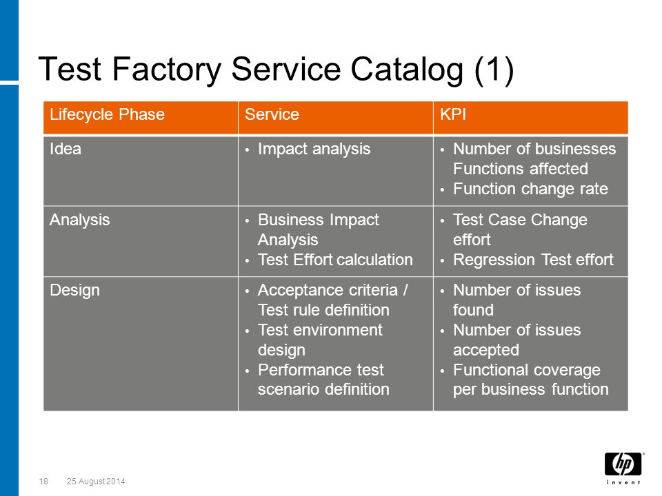 Test Factory Service Catalog (1) 1825 August 2014 Lifecycle PhaseServiceKPI Idea Impact analysis Number of businesses Functions affected Function change rate Analysis Business Impact Analysis Test Effort calculation Test Case Change effort Regression Test effort Design Acceptance criteria / Test rule definition Test environment design Performance test scenario definition Number of issues found Number of issues accepted Functional coverage per business function