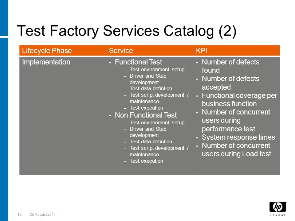Test Factory Services Catalog (2) 1925 August 2014 Lifecycle PhaseServiceKPI Implementation Functional Test – Test environment setup – Driver and Stub development – Test data defintion – Test script development / maintenance – Test execution Non Functional Test – Test environment setup – Driver and Stub development – Test data defintion – Test script development / maintenance – Test execution Number of defects found Number of defects accepted Functional coverage per business function Number of concurrent users during performance test System response times Number of concurrent users during Load test