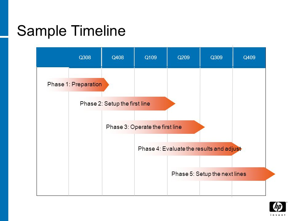 Sample Timeline Q308Q408Q109Q209Q309Q409 Phase 1: Preparation Phase 2: Setup the first line Phase 3: Operate the first line Phase 4: Evaluate the results and adjust Phase 5: Setup the next lines