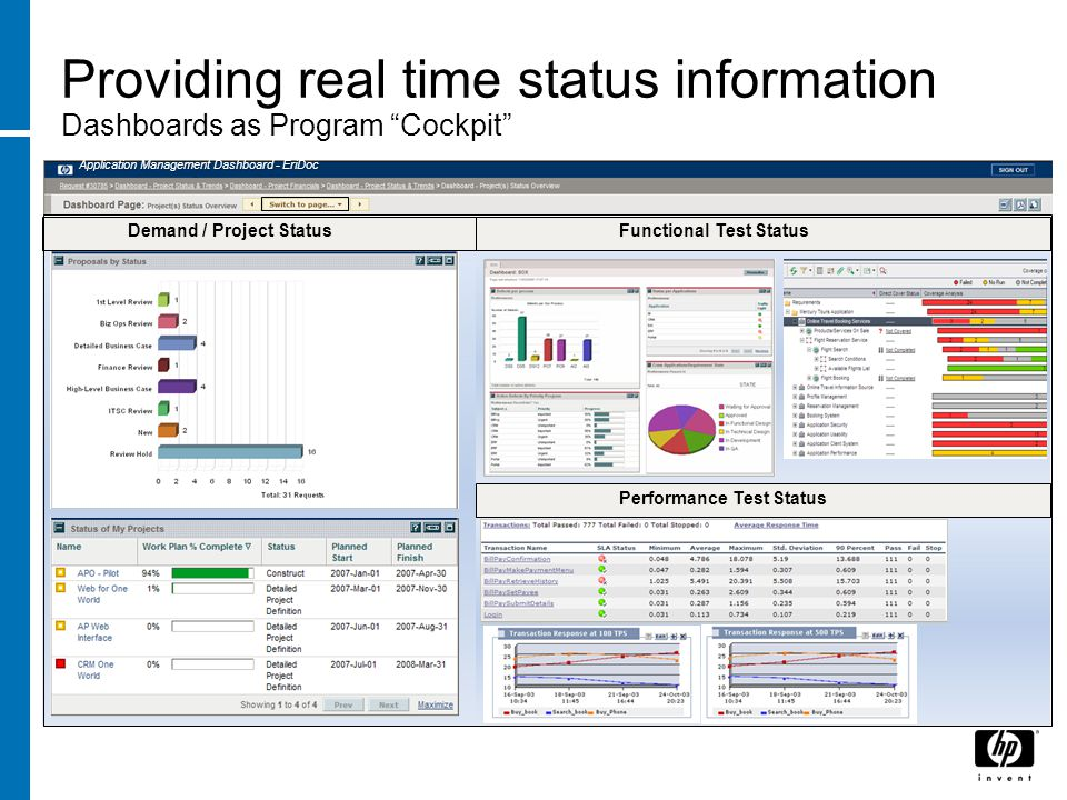 Providing real time status information Dashboards as Program Cockpit Application Management Dashboard - EriDoc Demand / Project Status Performance Test Status Functional Test Status