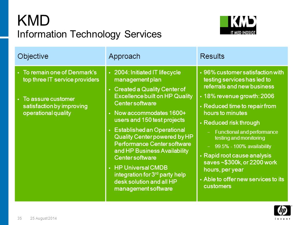 KMD Information Technology Services 3525 August 2014 IT improvements Business Outcomes ObjectiveApproachResults To remain one of Denmark's top three IT service providers To assure customer satisfaction by improving operational quality 2004: Initiated IT lifecycle management plan Created a Quality Center of Excellence built on HP Quality Center software Now accommodates users and 150 test projects Established an Operational Quality Center powered by HP Performance Center software and HP Business Availability Center software HP Universal CMDB integration for 3 rd party help desk solution and all HP management software 96% customer satisfaction with testing services has led to referrals and new business 18% revenue growth: 2006 Reduced time to repair from hours to minutes Reduced risk through − Functional and performance testing and monitoring − 99.5% - 100% availability Rapid root cause analysis saves ~$300k, or 2200 work hours, per year Able to offer new services to its customers