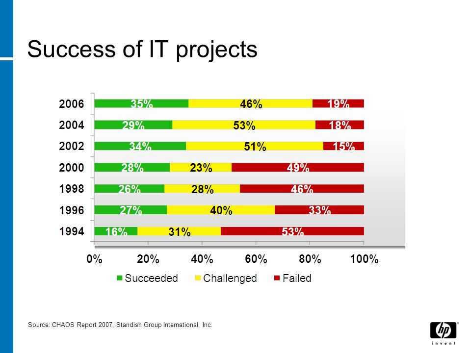 Source: CHAOS Report 2007, Standish Group International, Inc. Success of IT projects