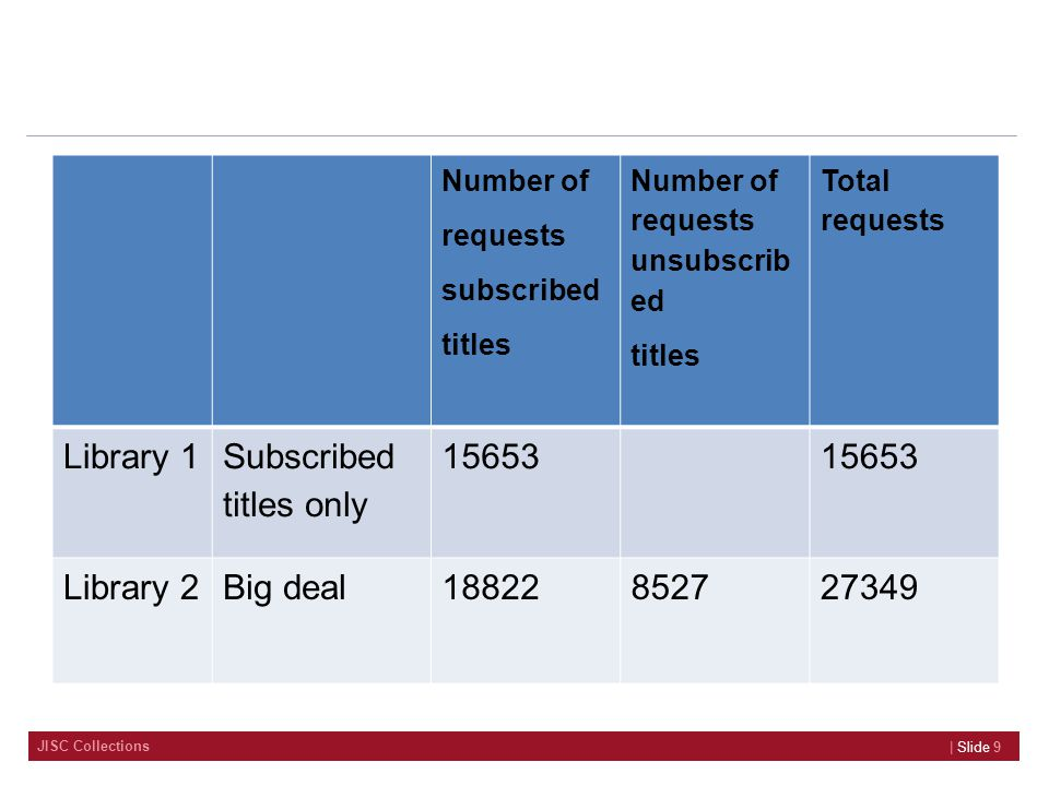 JISC Collections | Slide 9 Number of requests subscribed titles Number of requests unsubscrib ed titles Total requests Library 1 Subscribed titles only 15653 Library 2Big deal18822852727349