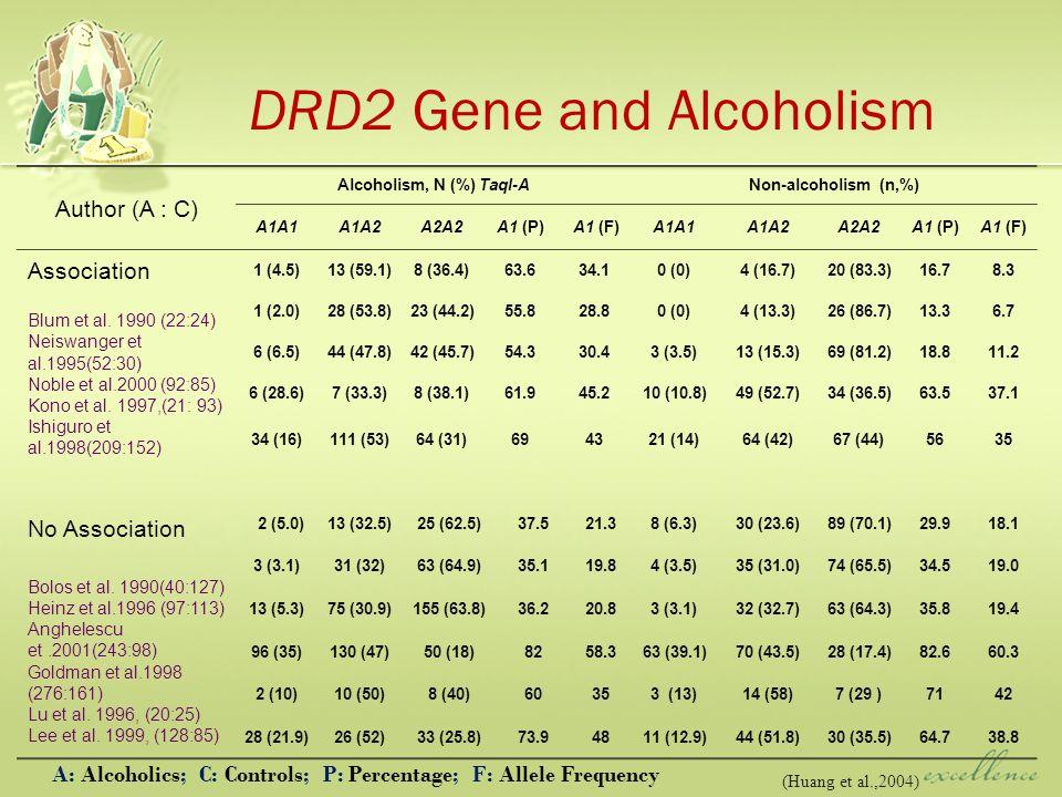 A: Alcoholics; C: Controls; P: Percentage; F: Allele Frequency Author (A : C) Alcoholism, N (%) TaqI-ANon-alcoholism (n,%) A1A1A1A2A2A2A1 (P) A1 (F)A1A1A1A2A2A2A1 (P)A1 (F) Association Blum et al.