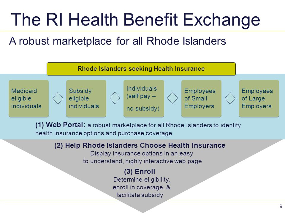 The RI Health Benefit Exchange 9 A robust marketplace for all Rhode Islanders (1) Web Portal: a robust marketplace for all Rhode Islanders to identify