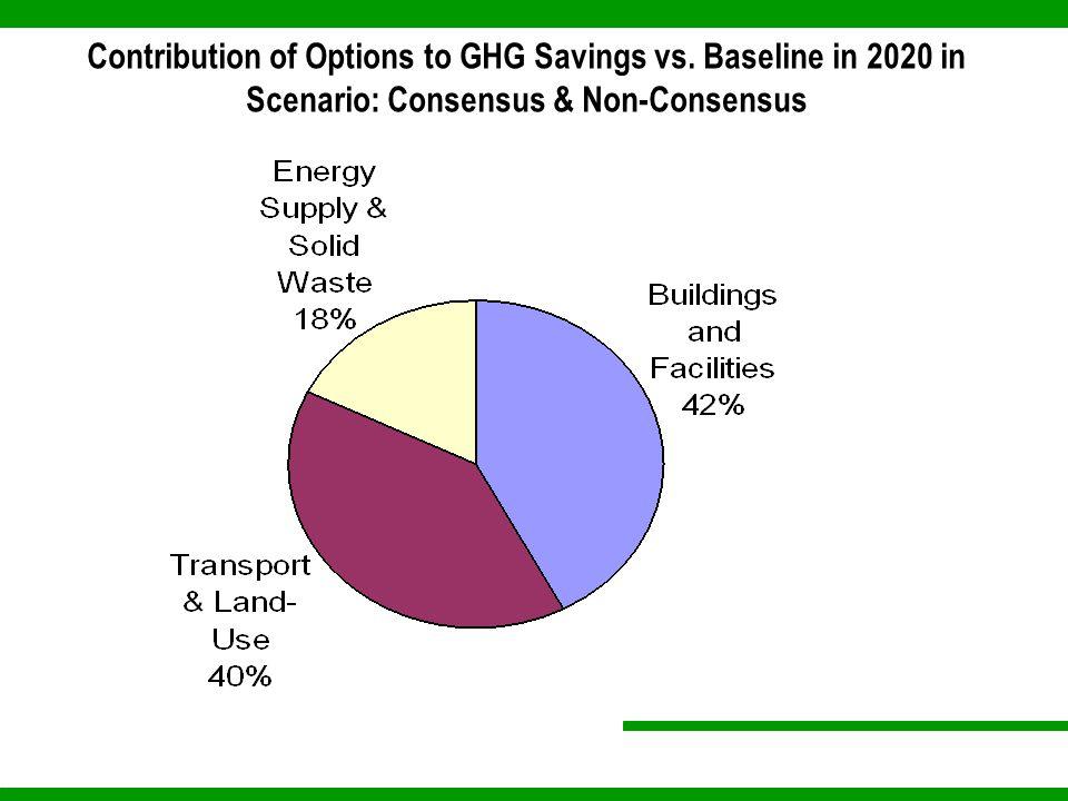 Contribution of Options to GHG Savings vs. Baseline in 2020 in Scenario: Consensus & Non-Consensus