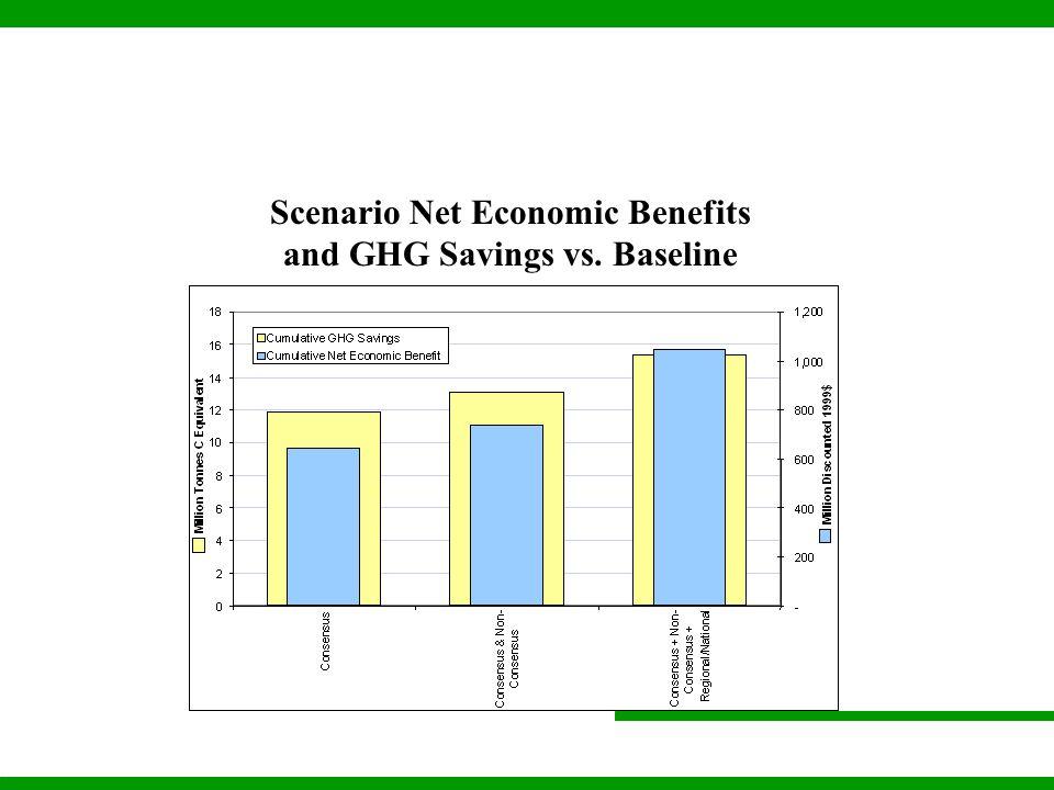 Scenario Net Economic Benefits and GHG Savings vs. Baseline