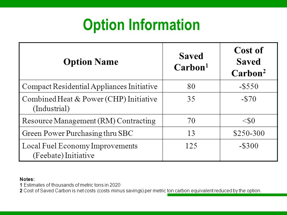 Option Information Option Name Saved Carbon 1 Cost of Saved Carbon 2 Compact Residential Appliances Initiative80-$550 Combined Heat & Power (CHP) Initiative (Industrial) 35-$70 Resource Management (RM) Contracting70<$0 Green Power Purchasing thru SBC13$250-300 Local Fuel Economy Improvements (Feebate) Initiative 125-$300 Notes: 1 Estimates of thousands of metric tons in 2020 2 Cost of Saved Carbon is net costs (costs minus savings) per metric ton carbon equivalent reduced by the option.