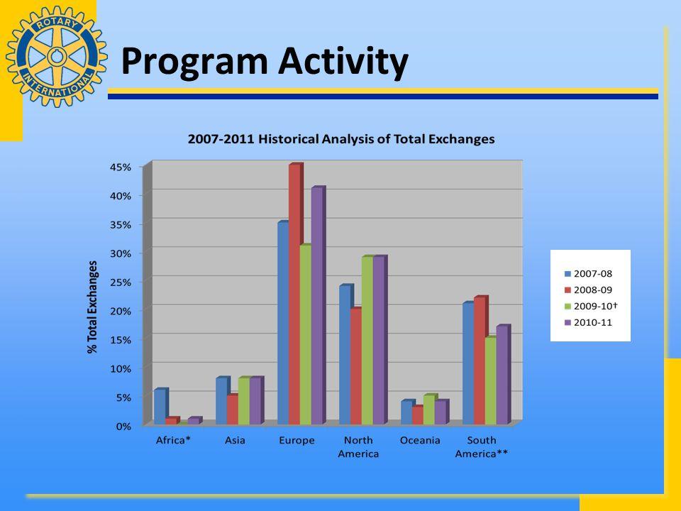 Program Activity