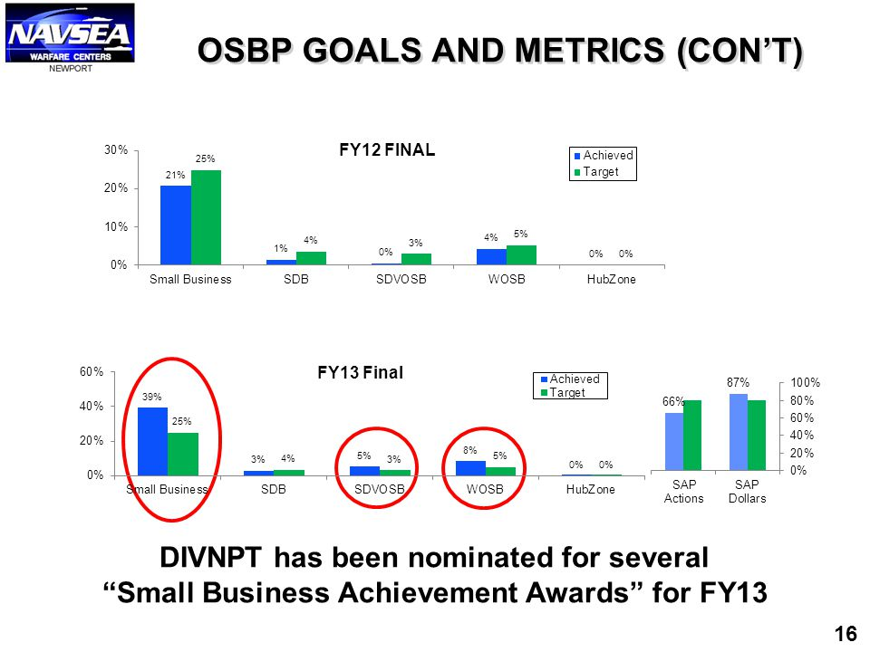 """OSBP GOALS AND METRICS (CON'T) DIVNPT has been nominated for several """"Small Business Achievement Awards"""" for FY13 16"""