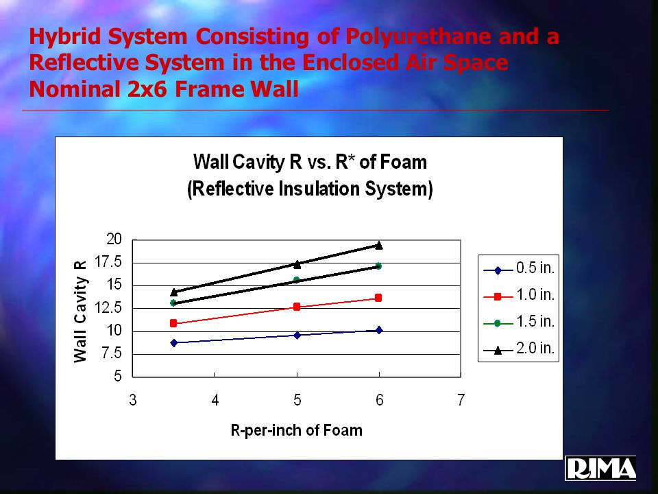 Hybrid System Consisting of Polyurethane and a Reflective System in the Enclosed Air Space Nominal 2x6 Frame Wall