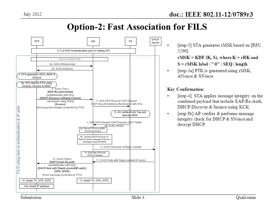 Submission doc.: IEEE /0789r3 Option-2: Fast Association for FILS QualcommSlide 4 [step-3] STA generates rMSK based on [RFC 5296] rMSK = KDF (K, S), where K = rRK and S = rMSK label | \0 | SEQ | length [step-3a] PTK is generated using rMSK, ANonce & SNonce Key Confirmation: [step-4]: STA applies message integrity on the combined payload that include EAP-Re-Auth, DHCP-Discover & Snonce using KCK [step 8b] AP verifies & performs message integrity check for DHCP & SNonce and decrypt DHCP July 2012
