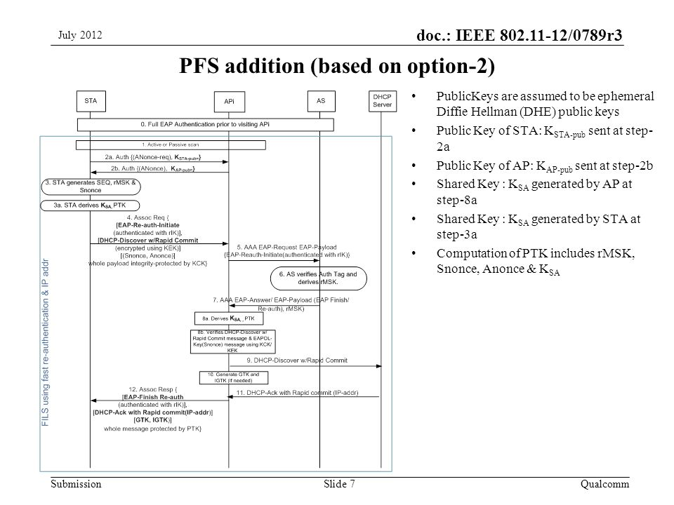 Submission doc.: IEEE /0789r3 PFS addition (based on option-2) QualcommSlide 7 PublicKeys are assumed to be ephemeral Diffie Hellman (DHE) public keys Public Key of STA: K STA-pub sent at step- 2a Public Key of AP: K AP-pub sent at step-2b Shared Key : K SA generated by AP at step-8a Shared Key : K SA generated by STA at step-3a Computation of PTK includes rMSK, Snonce, Anonce & K SA July 2012