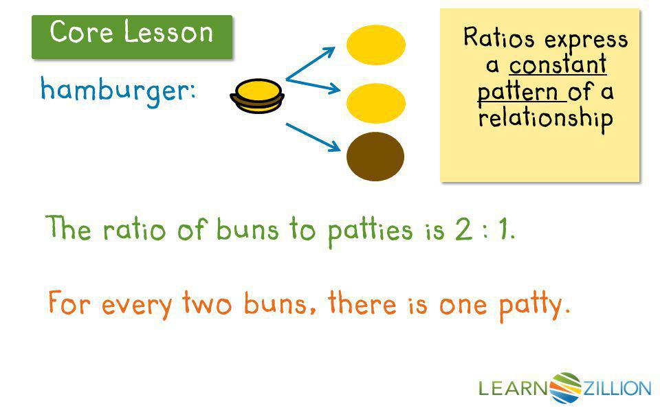 Core Lesson 4 : 2 6 : 3 6 : 3 reduces to 2 : 1 4 : 2 reduces to 2 : 1 2 : 1 means a pattern of two buns for every patty 2 : 1