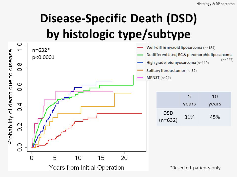 5 years 10 years DSD (n=632) 31%45% Histology & RP sarcoma n=632* p<0.0001 Disease-Specific Death (DSD) by histologic type/subtype (n=21) (n=32) (n=184) (n=227) (n=119) *Resected patients only