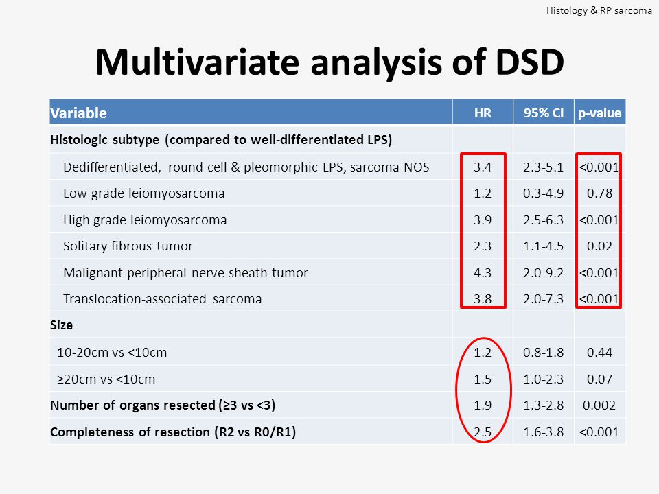 Multivariate analysis of DSD Variable HR95% CIp-value Histologic subtype (compared to well-differentiated LPS) Dedifferentiated, round cell & pleomorphic LPS, sarcoma NOS3.42.3-5.1<0.001 Low grade leiomyosarcoma1.20.3-4.90.78 High grade leiomyosarcoma3.92.5-6.3<0.001 Solitary fibrous tumor2.31.1-4.50.02 Malignant peripheral nerve sheath tumor4.32.0-9.2<0.001 Translocation-associated sarcoma3.82.0-7.3<0.001 Size 10-20cm vs <10cm1.20.8-1.80.44 ≥20cm vs <10cm1.51.0-2.30.07 Number of organs resected (≥3 vs <3)1.91.3-2.80.002 Completeness of resection (R2 vs R0/R1)2.51.6-3.8<0.001 Histology & RP sarcoma