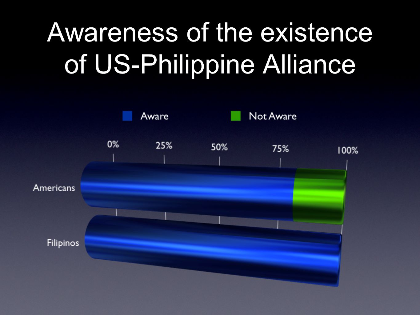 Awareness of the existence of US-Philippine Alliance