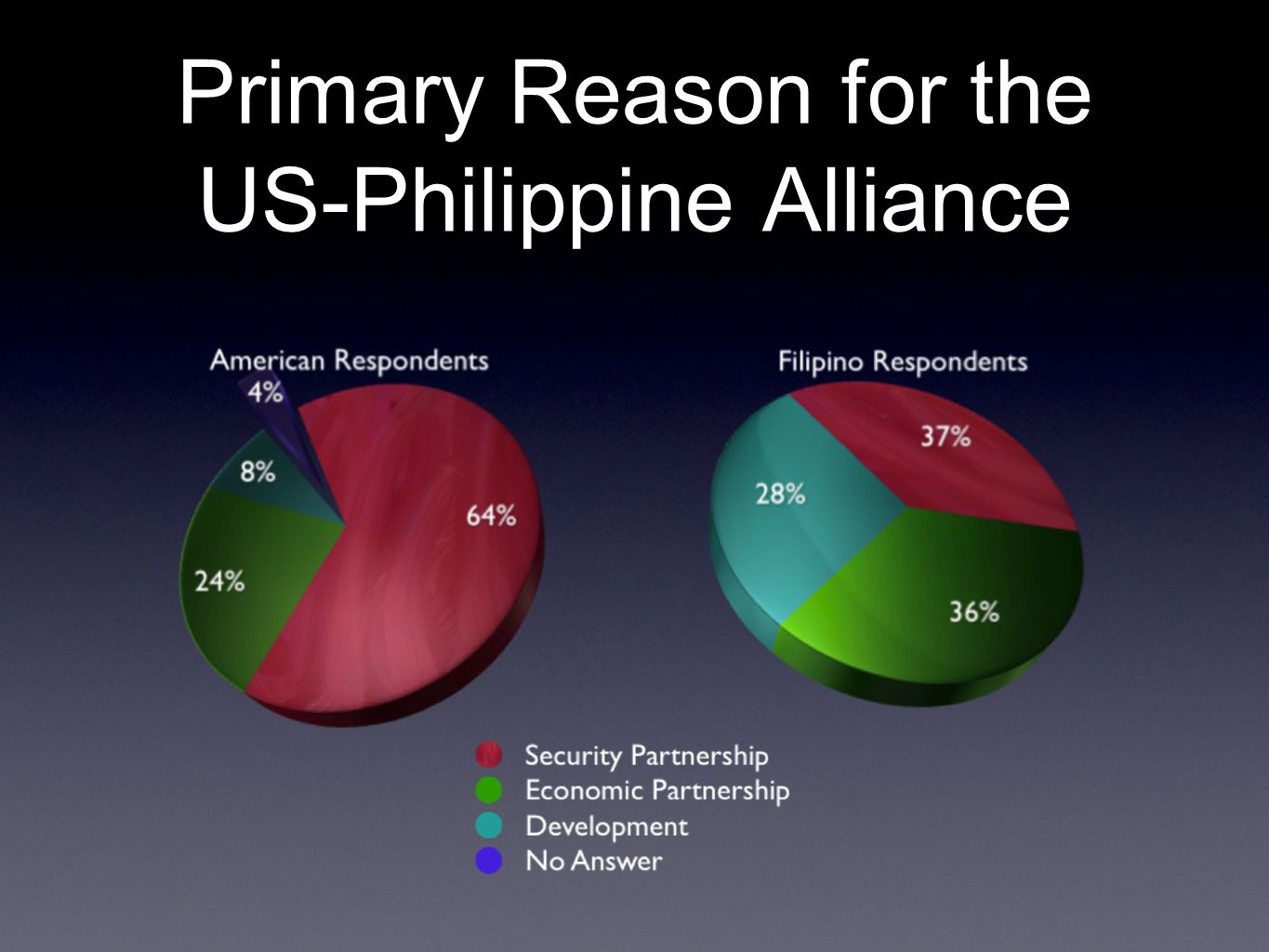 Primary Reason for the US-Philippine Alliance