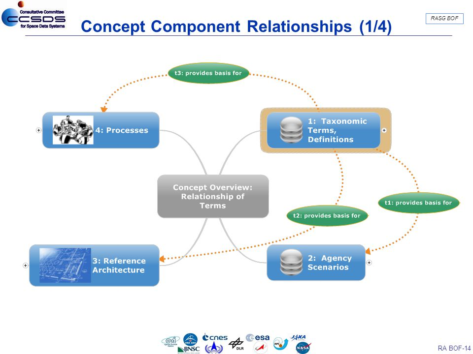 RA BOF-14 RASG BOF Concept Component Relationships (1/4)