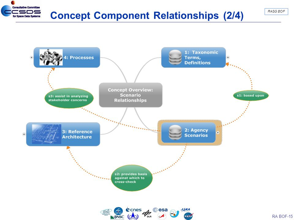 RA BOF-15 RASG BOF Concept Component Relationships (2/4)