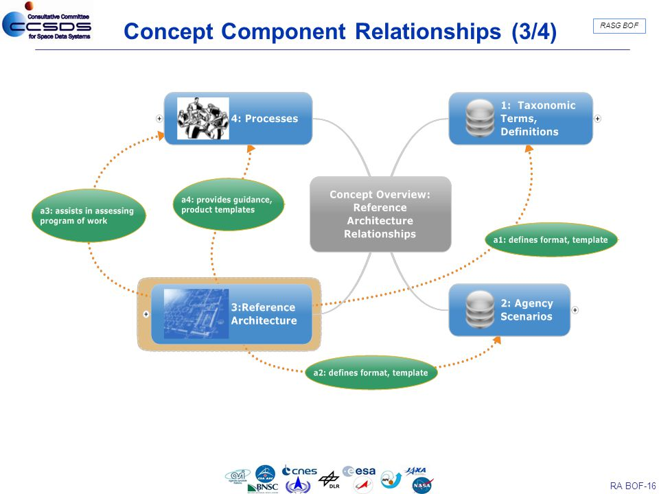 RA BOF-16 RASG BOF Concept Component Relationships (3/4)