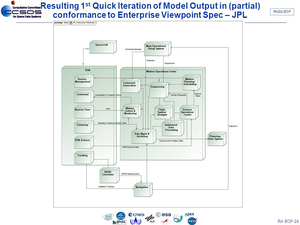 RA BOF-24 RASG BOF Resulting 1 st Quick Iteration of Model Output in (partial) conformance to Enterprise Viewpoint Spec – JPL