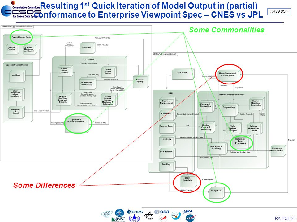 RA BOF-25 RASG BOF Resulting 1 st Quick Iteration of Model Output in (partial) conformance to Enterprise Viewpoint Spec – CNES vs JPL Some Commonalities Some Differences