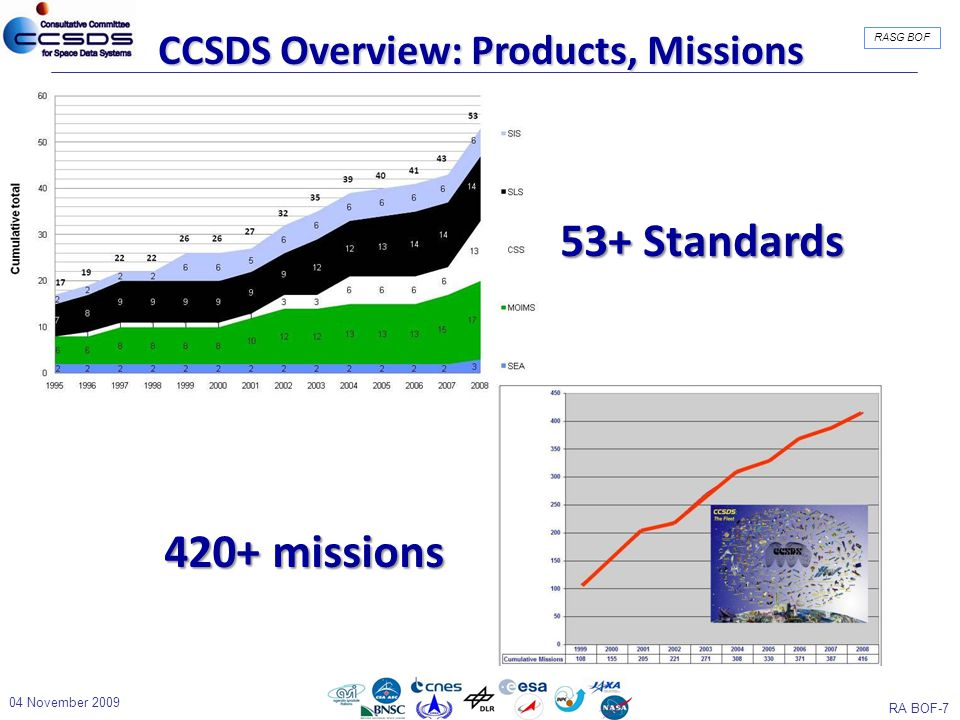RA BOF-7 RASG BOF CCSDS Overview: Products, Missions 53+ Standards 420+ missions 04 November 2009