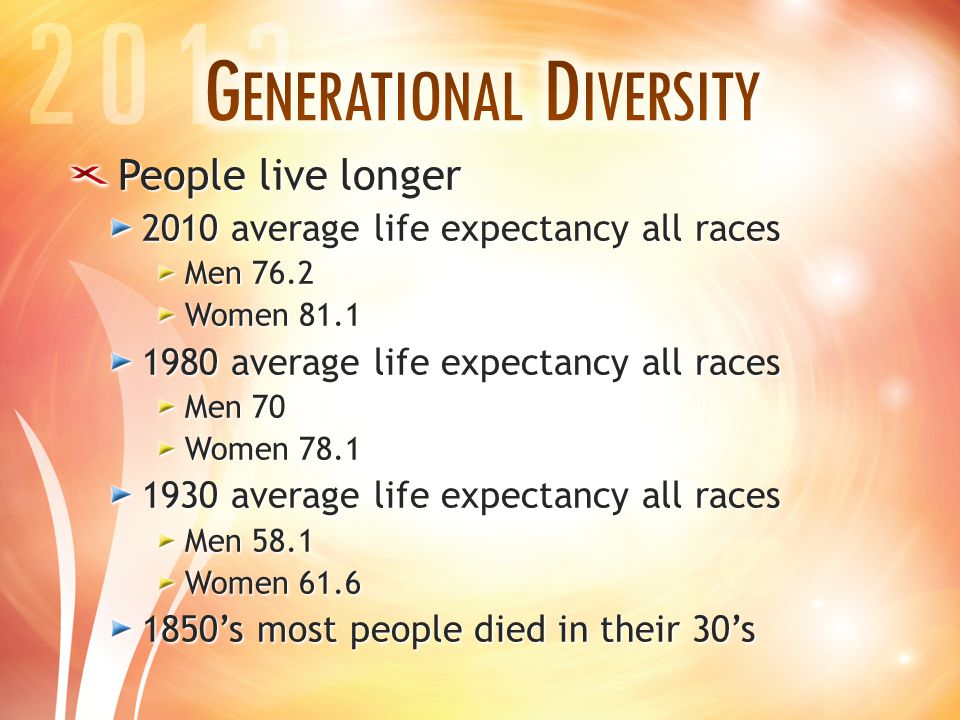 People live longer 2010 average life expectancy all races Men 76.2 Women 81.1 1980 average life expectancy all races Men 70 Women 78.1 1930 average life expectancy all races Men 58.1 Women 61.6 1850's most people died in their 30's
