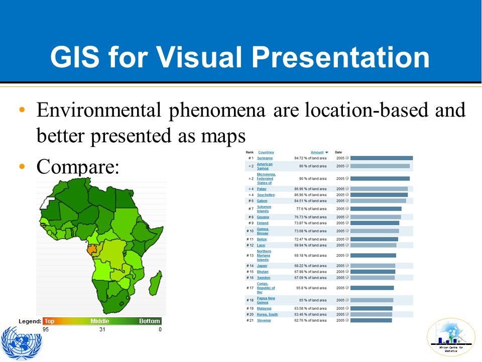 African Centre for Statistics GIS for Visual Presentation Environmental phenomena are location-based and better presented as maps Compare: