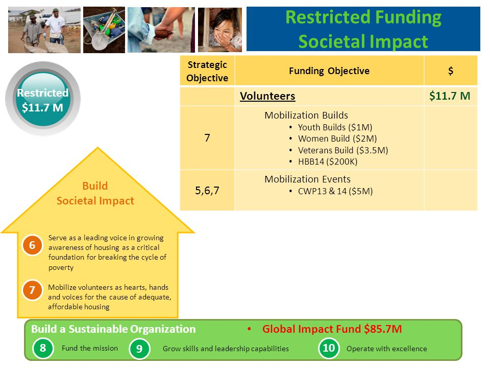 Strategic Objective Funding Objective$ Volunteers$11.7 M 7 Mobilization Builds Youth Builds ($1M) Women Build ($2M) Veterans Build ($3.5M) HBB14 ($200K) 5,6,7 Mobilization Events CWP13 & 14 ($5M) Restricted Funding Societal Impact Restricted $11.7 M Build Societal Impact Serve as a leading voice in growing awareness of housing as a critical foundation for breaking the cycle of poverty Mobilize volunteers as hearts, hands and voices for the cause of adequate, affordable housing 6 7 Build a Sustainable Organization Global Impact Fund $85.7M Fund the mission Grow skills and leadership capabilitiesOperate with excellence