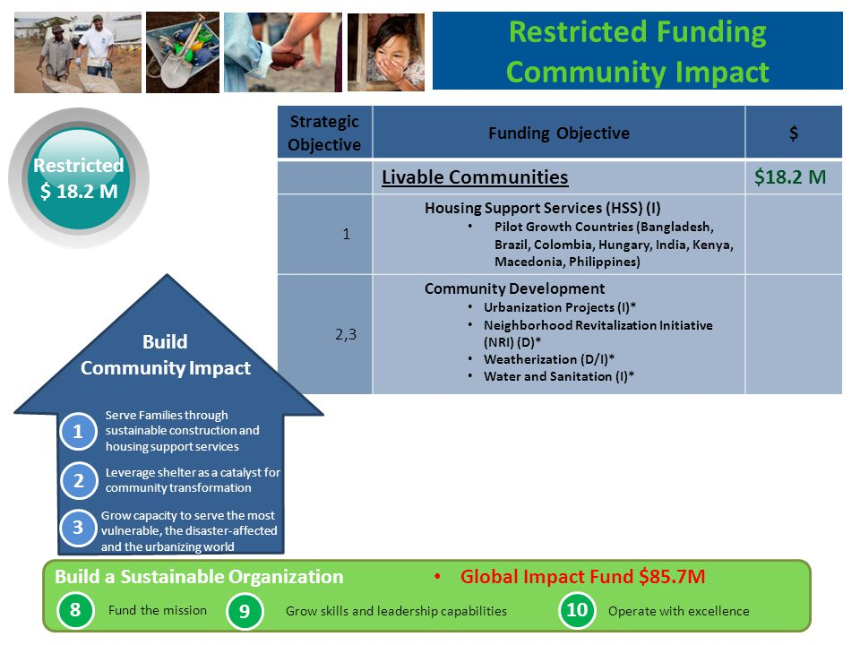 Strategic Objective Funding Objective$ Livable Communities$18.2 M 1 Housing Support Services (HSS) (I) Pilot Growth Countries (Bangladesh, Brazil, Colombia, Hungary, India, Kenya, Macedonia, Philippines) 2,3 Community Development Urbanization Projects (I)* Neighborhood Revitalization Initiative (NRI) (D)* Weatherization (D/I)* Water and Sanitation (I)* Restricted Funding Community Impact Restricted $ 18.2 M Build Community Impact Serve Families through sustainable construction and housing support services Leverage shelter as a catalyst for community transformation Grow capacity to serve the most vulnerable, the disaster-affected and the urbanizing world Build a Sustainable Organization Global Impact Fund $85.7M Fund the mission Grow skills and leadership capabilitiesOperate with excellence