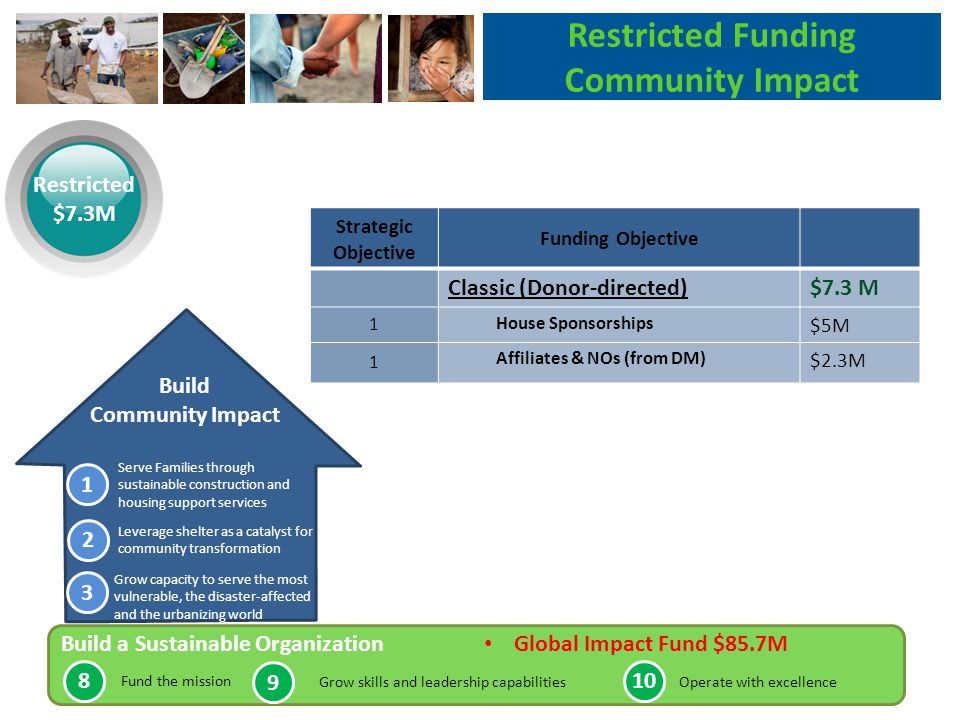 Strategic Objective Funding Objective Classic (Donor-directed)$7.3 M 1 House Sponsorships $5M 1 Affiliates & NOs (from DM) $2.3M Restricted Funding Community Impact Restricted $7.3M Build Community Impact Serve Families through sustainable construction and housing support services Leverage shelter as a catalyst for community transformation Grow capacity to serve the most vulnerable, the disaster-affected and the urbanizing world Build a Sustainable Organization Global Impact Fund $85.7M Fund the mission Grow skills and leadership capabilitiesOperate with excellence