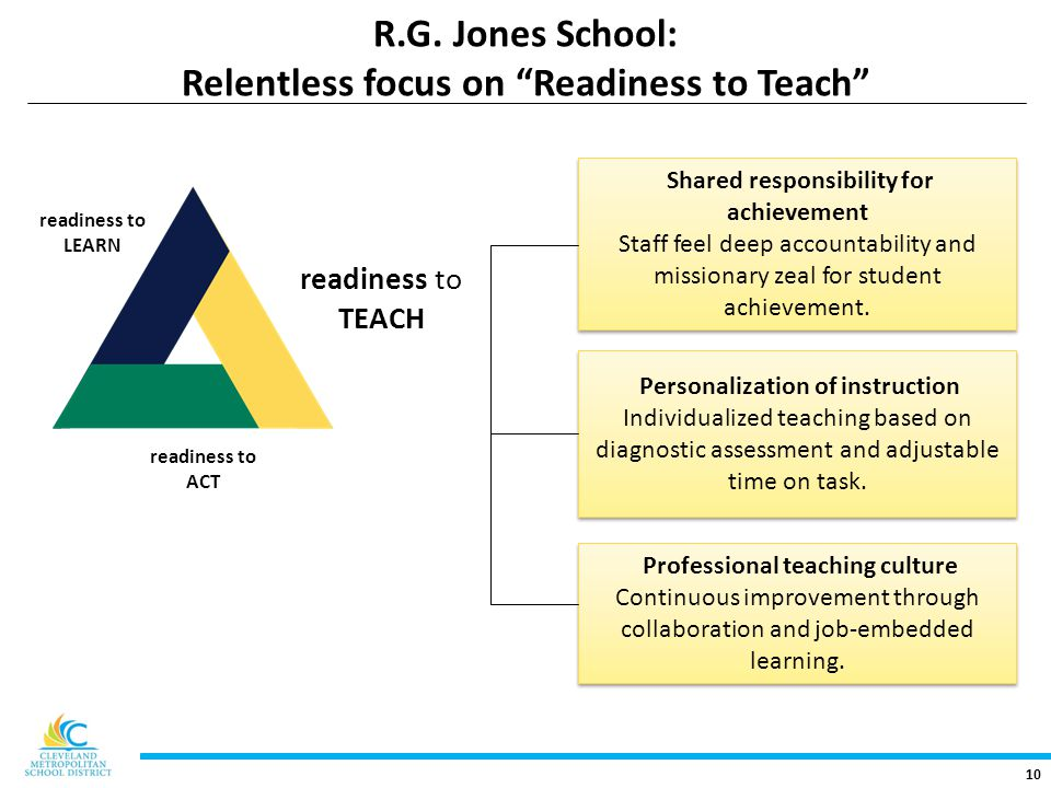 """10 R.G. Jones School: Relentless focus on """"Readiness to Teach"""" readiness to TEACH Shared responsibility for achievement Staff feel deep accountability"""
