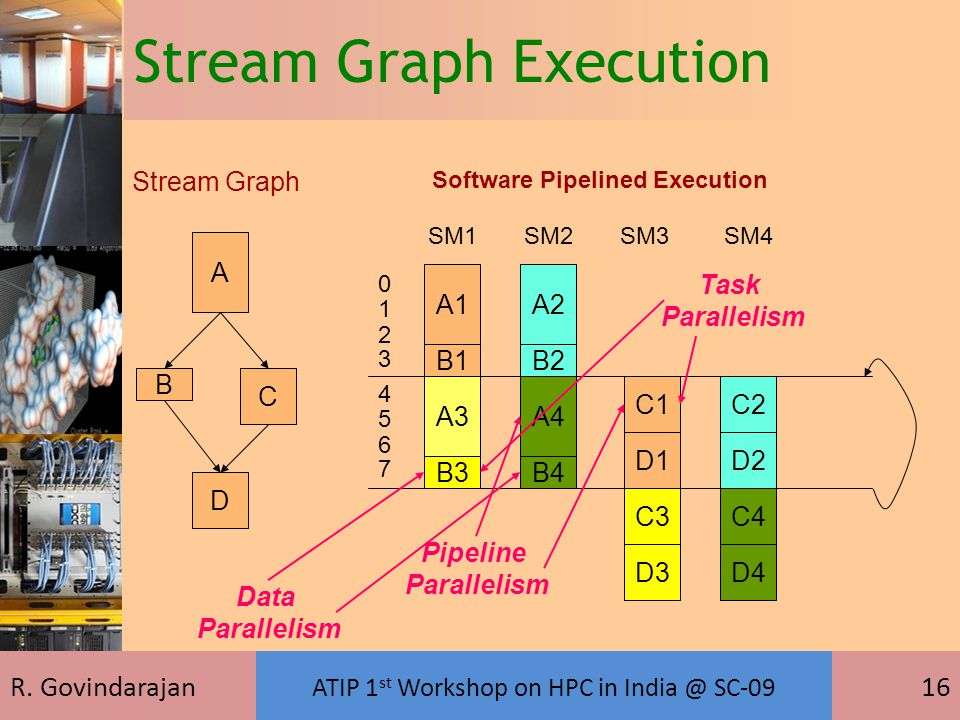R. Govindarajan ATIP 1 st Workshop on HPC in India @ SC-09 16 Stream Graph Execution Stream Graph Software Pipelined Execution A C D B SM1SM2SM3SM4 A1