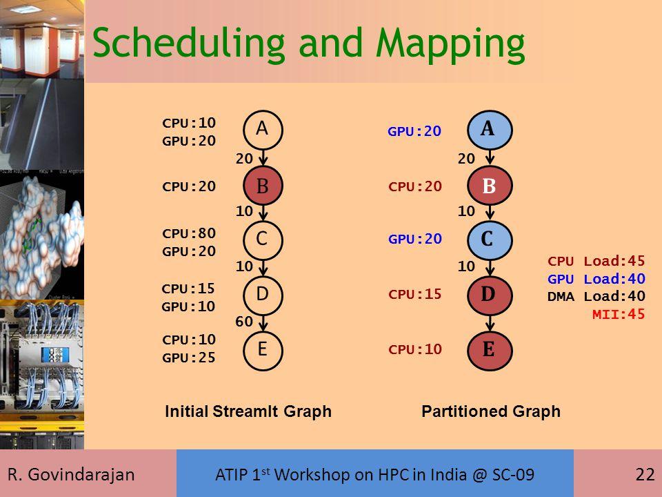 R. Govindarajan ATIP 1 st Workshop on HPC in India @ SC-09 22 Scheduling and Mapping CPU Load:45 GPU Load:40 DMA Load:40 MII:45 B AC D E GPU:20 CPU:20