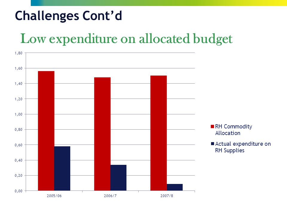 Challenges Cont'd Low expenditure on allocated budget