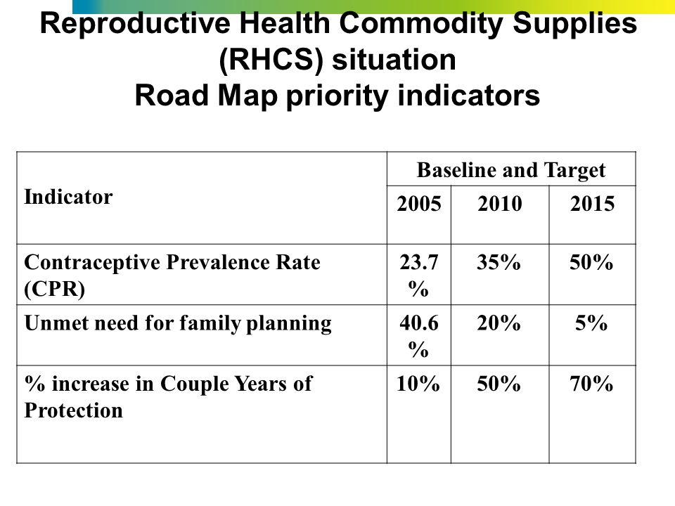 Reproductive Health Commodity Supplies (RHCS) situation Road Map priority indicators Indicator Baseline and Target 200520102015 Contraceptive Prevalence Rate (CPR) 23.7 % 35%50% Unmet need for family planning40.6 % 20%5% % increase in Couple Years of Protection 10%50%70%