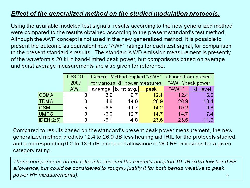 9 Effect of the generalized method on the studied modulation protocols: Using the available modeled test signals, results according to the new generalized method were compared to the results obtained according to the present standard's test method.