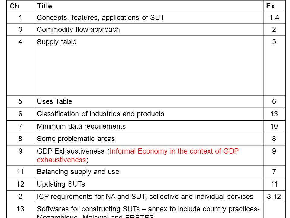 ChTitleEx 1Concepts, features, applications of SUT1,4 3Commodity flow approach2 4Supply table5 5Uses Table6 6Classification of industries and products13 7Minimum data requirements10 8Some problematic areas8 9GDP Exhaustiveness (Informal Economy in the context of GDP exhaustiveness) 9 11Balancing supply and use7 12Updating SUTs11 2ICP requirements for NA and SUT, collective and individual services3,12 13Softwares for constructing SUTs – annex to include country practices- Mozambique, Malawai and ERETES 14SUTs to IO tables and SAM and CGE models – compilation and uses/applications (New) 15Annexes (best practices from African countries)