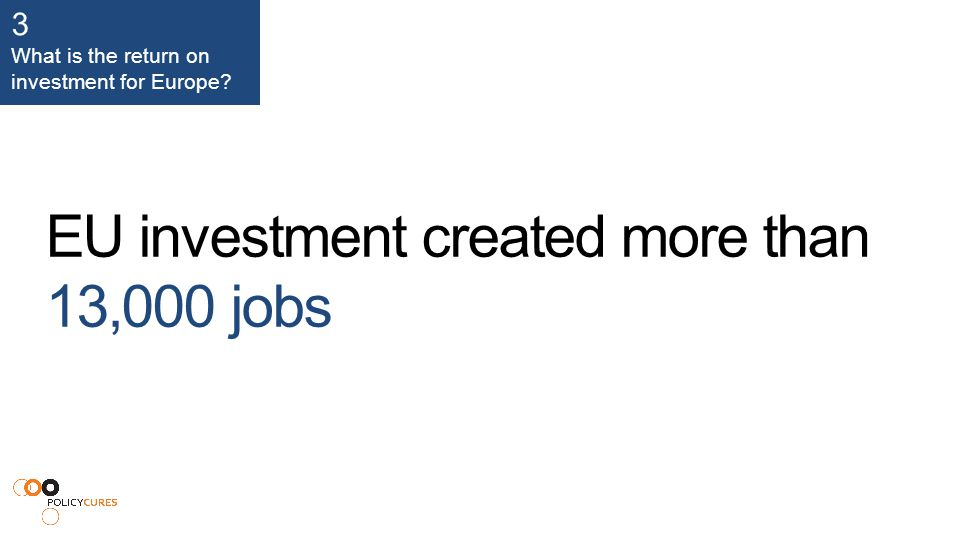 EU investment created more than 13,000 jobs 3 What is the return on investment for Europe