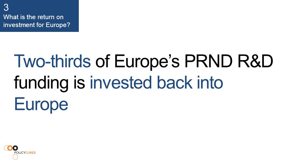 Two-thirds of Europe's PRND R&D funding is invested back into Europe 3 What is the return on investment for Europe