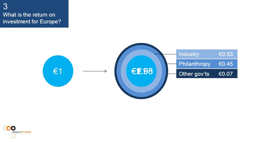€1 €1.53€1.98 €2.05 Industry €0.53 Philanthropy €0.45 Other gov'ts€0.07 3 What is the return on investment for Europe