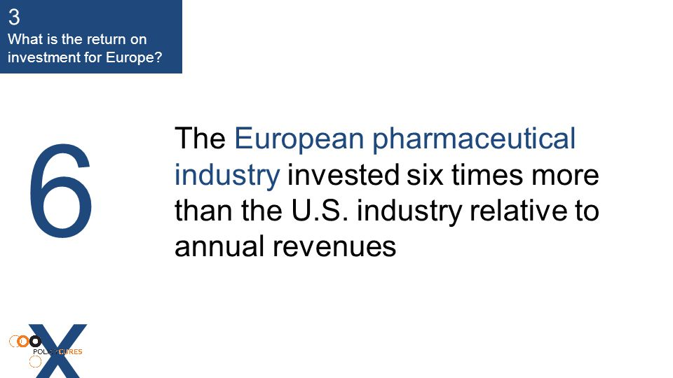 The European pharmaceutical industry invested six times more than the U.S.