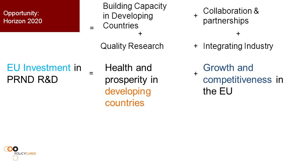 Collaboration & partnerships Building Capacity in Developing Countries Quality Research Integrating Industry = + + ++ Opportunity: Horizon 2020 EU Investment in PRND R&D = Growth and competitiveness in the EU Health and prosperity in developing countries +