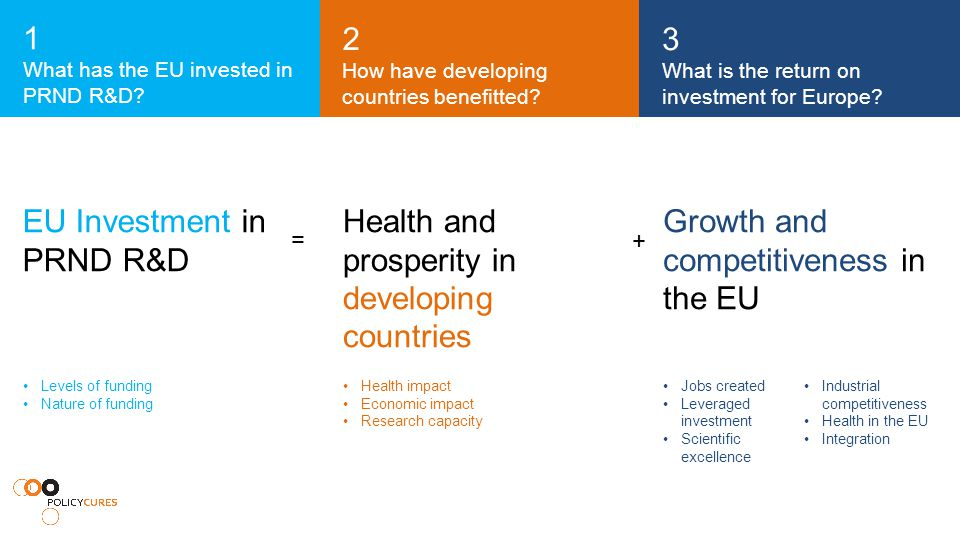 Levels of funding Nature of funding Health impact Economic impact Research capacity Jobs created Leveraged investment Scientific excellence Industrial competitiveness Health in the EU Integration Growth and competitiveness in the EU Health and prosperity in developing countries EU Investment in PRND R&D 2 How have developing countries benefitted.